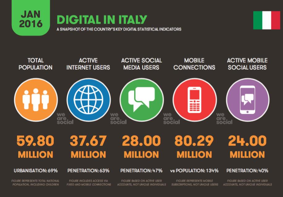 traffico internet mobile italia