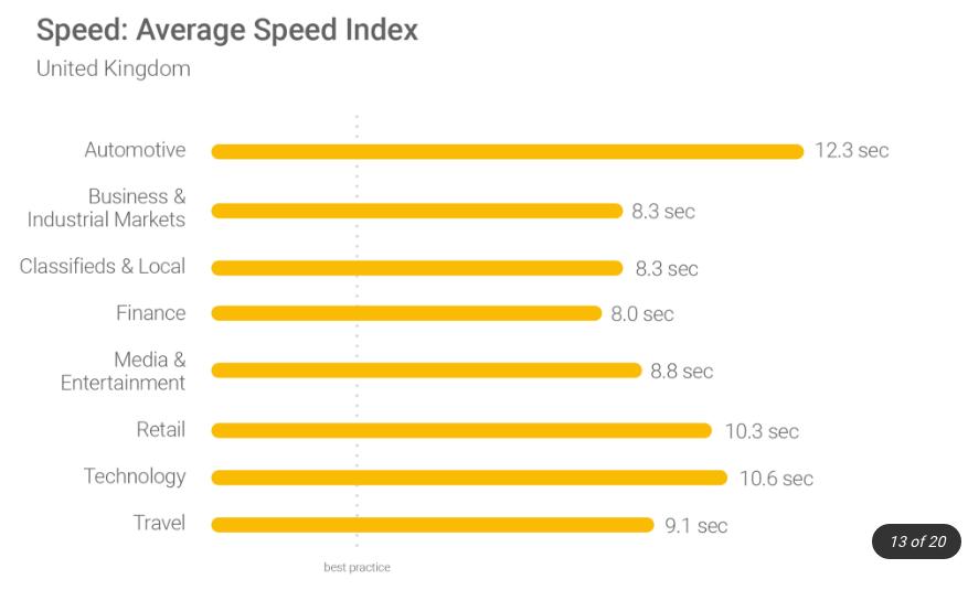 velocità-siti-uk