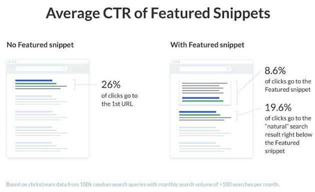 featured snippets e ctr medio