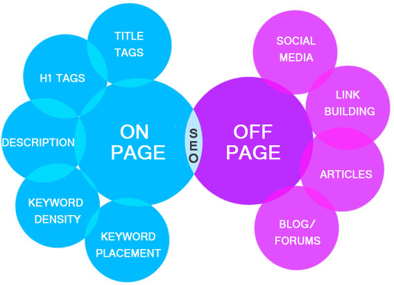 Seo on-page e off-page