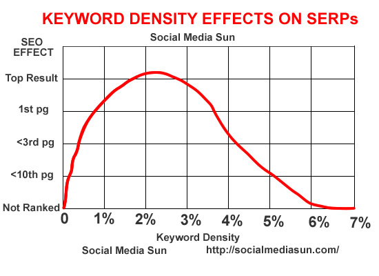 Keyword Density SEO Copywriting