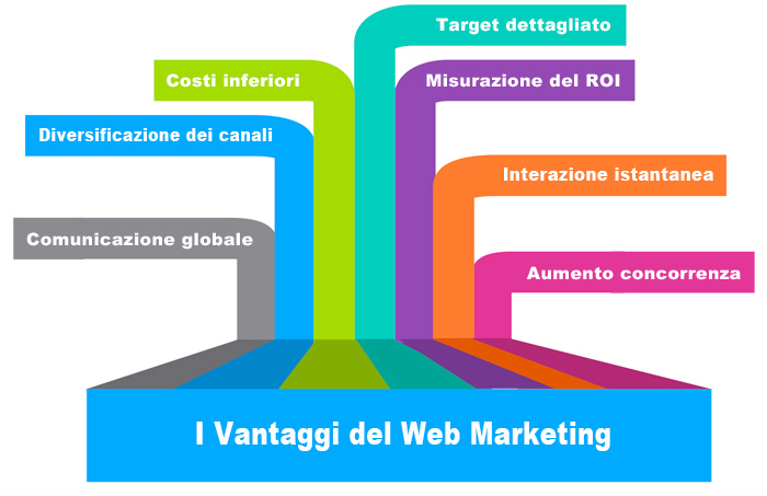 I vantaggi del web marketing