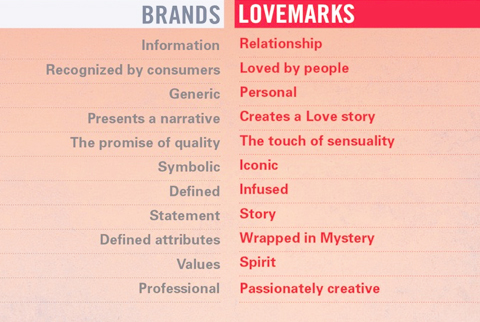 differenza fra Brand e lovemark