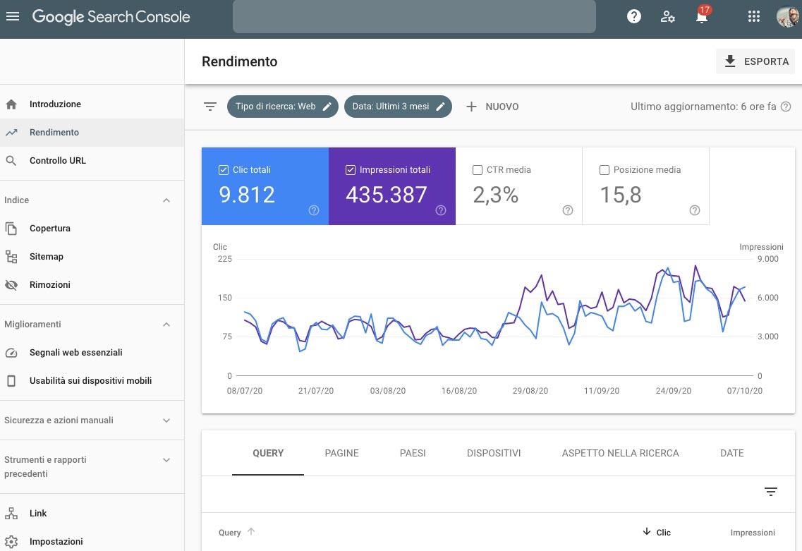 Come verificare il posizionamento in google search console
