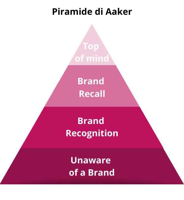 Social Media e Brand awareness