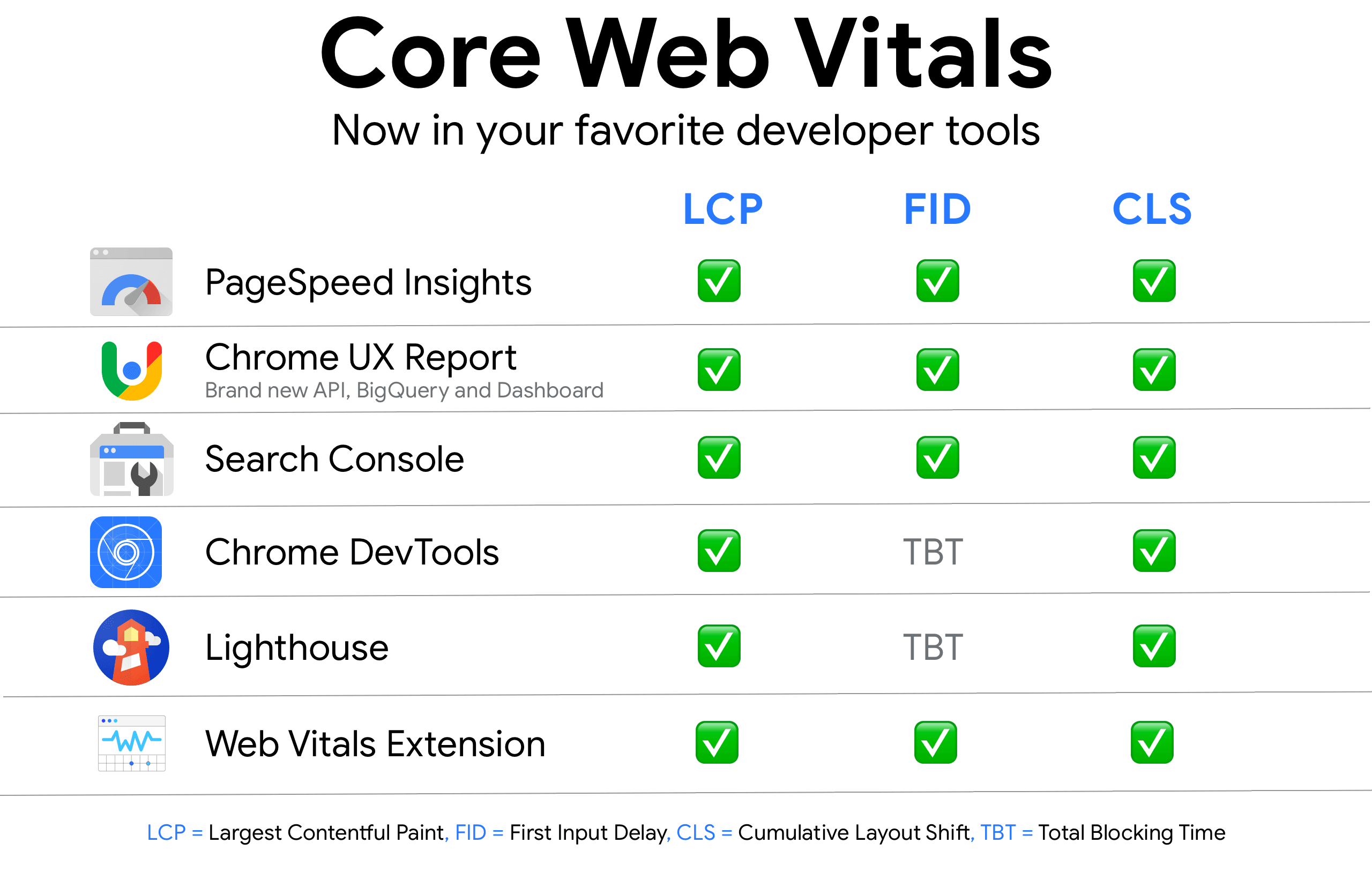 migliora il posizionamento con il core web Vitals